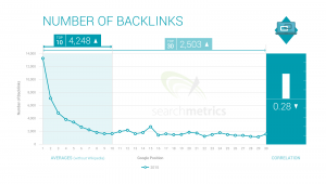 backlinks number